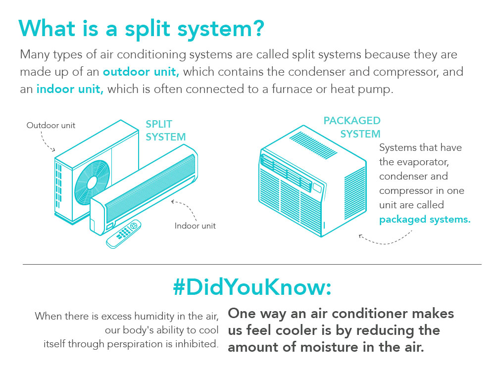 What is a split system?